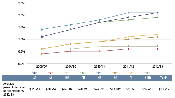 Figure 3.5 Share of patients with $10,000+ in annual prescription drug costs, select public drug plans, 2008/09 to 2012/13