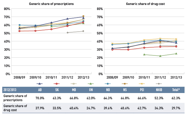 Figure 4.1.3 Generic drug share of prescriptions and drug cost, select public drug plans, 2008/09 to 2012/13
