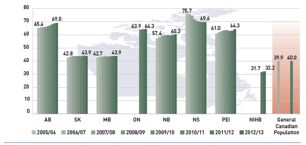Figure 4.2.3 Average age of active beneficiary populations, select public drug plans and Canada, 2005/06 to 2012/13