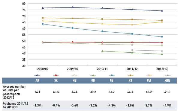 Figure 4.3.3 Average number of physical units per prescription, select public drug plans, oral solids, 2008/09 to 2012/13