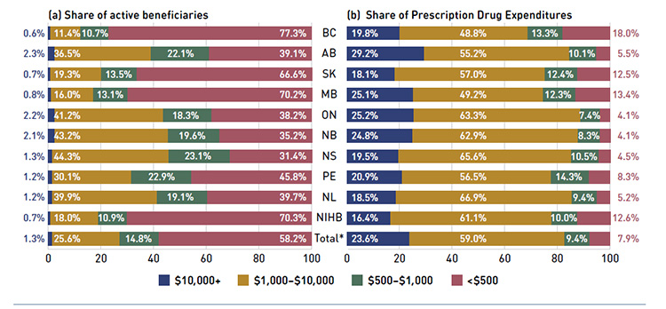 Figure 2.6 Share of active beneficiaries and prescription drug expenditures, by annual individual prescription drug cost levels, select public drug plans, 2012/13