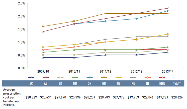 Figure 3.6 Share of patients with $10,000+ in annual prescription drug costs, NPDUIS public drug plans, 2009/10 to 2013/14