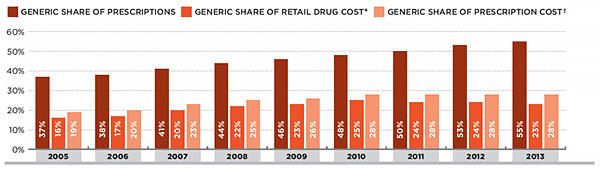 Generic market share in private drug plans, 2005-2013