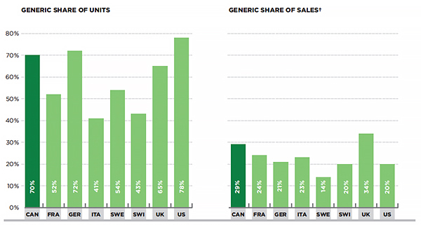 Generic drug market shares, Canada and the PMPRB7, 2013