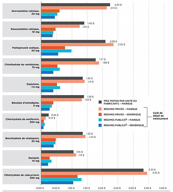 Les régimes privés d'assurance-médicaments au Canada