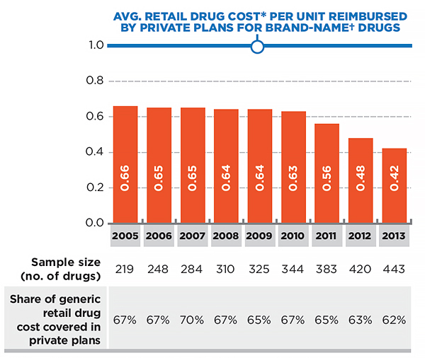 Generic-to-brand average retail drug cost per unit in private plans, 2005–2013