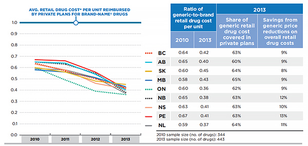 Province-specific ratio of generic-to-brand average retail drug cost per unit for generic drugs