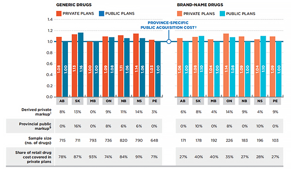 Province-specific ratio of private-to-public average retail drug cost per unit, generic and brand-name drugs, by province, 2013