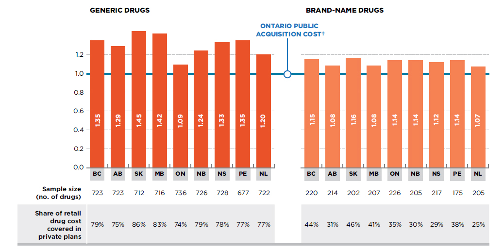 Private Drugs Plans in Canada - Part 1: Generic Market 2005-2013