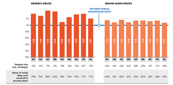 Ratio of private-to-Ontario public average retail drug cost per unit, generic and brand-name drugs, by province, 2013