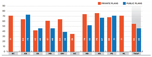 Average number of units per prescription for generic drugs in oral solid form, private versus public plans, by province, 2013