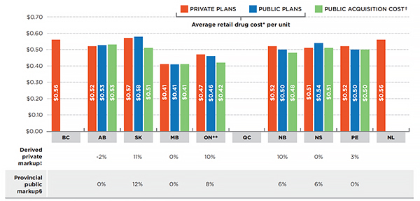 Average retail drug cost per unit for generic atorvastatin 20 mg tablets, private versus public plans, by province, 2013