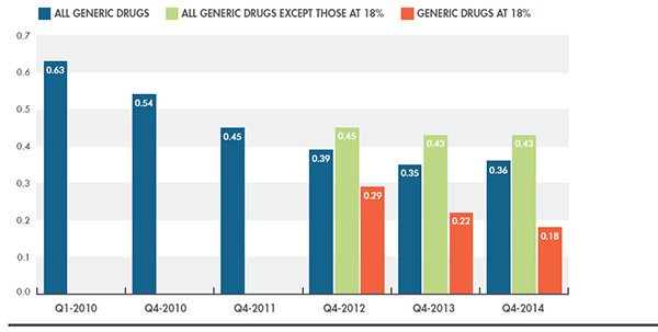 Average generic-to-brand price ratios, Canada, Q1-2010 to Q4-2014