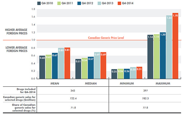 Average multilateral foreign-to-Canadian generic price ratios - Generic drugs, PMPRB7, Q4-2010 to Q4-2014