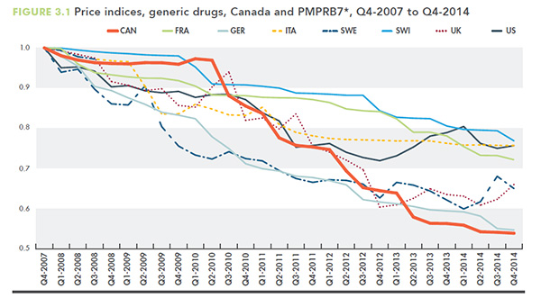 Price indices, generic drugs, Canada and PMPRB7, Q4-2007 to Q4-2014