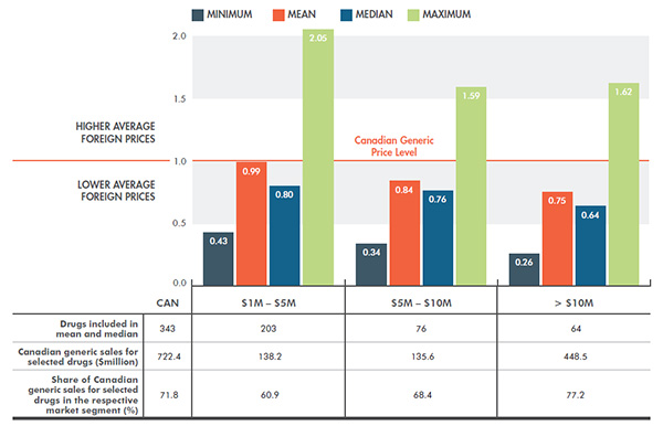 Average multilateral foreign-to-Canadian price ratios - Generic drugs, by market size†, Q4-2014