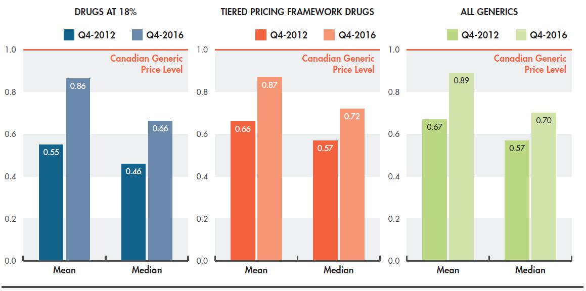 Generics360 – Generic Drugs in Canada, 2016