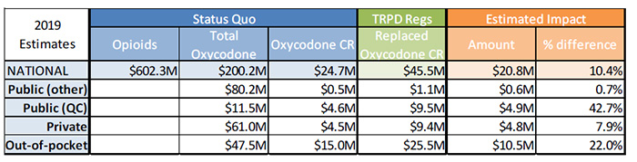 Estimated cost impact of the TRPDR - table 2
