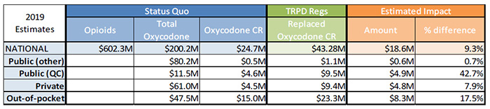 Estimated cost impact of the TRPDR - table 1