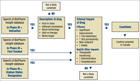 Figure 1. Algorithm to select drugs for the New Drug Pipeline Monitor