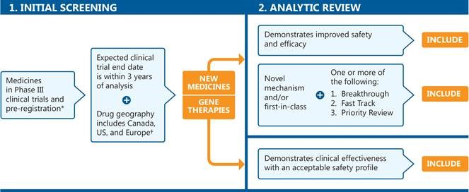 Figure 1. Selection process for medicines featured in the Meds Pipeline Monitor