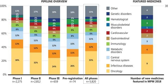 Figure 3. Therapeutic class distribution, pipeline overview and MPM selected medicines, 2018