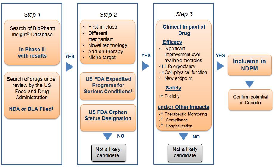 Breakthrough Therapy Designation >> New Drug Pipeline Monitor, 7th Edition - December 2015