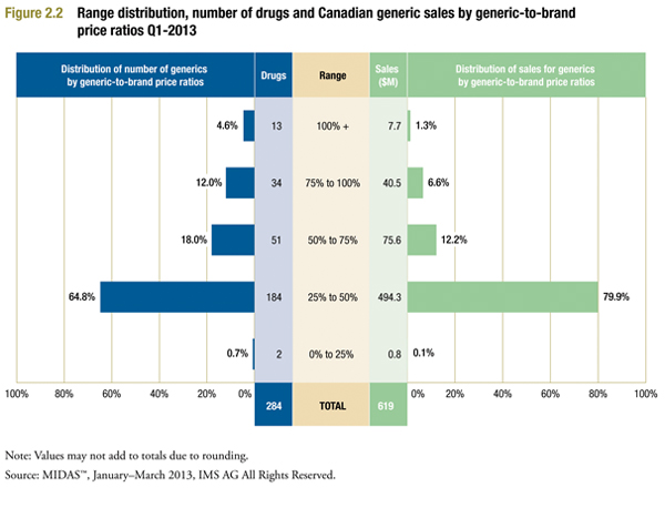 Canadian generic-to-brand price ratios for 2013