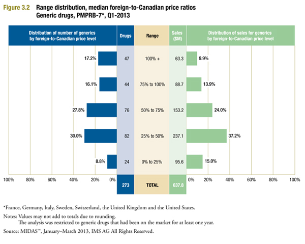 more detail on individual price ratios underlying the average median foreign-to-Canadian prices reported in Figure 3.1