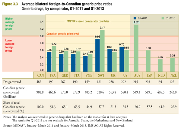 average bilateral foreign-to-Canadian generic price ratios by multilateral comparator for Q1-2011 and Q1-2013