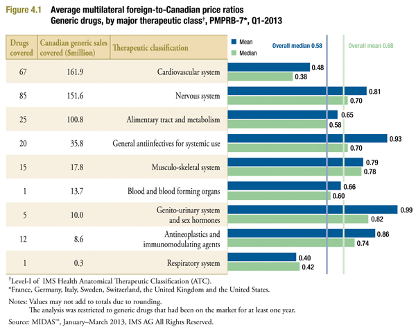 average foreign-to-Canadian price ratios by therapeutic class for measures of central tendency