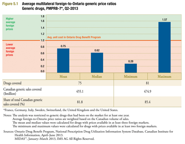 multilateral comparisons of foreign generic prices (MIDAS Q1-2013) to Ontario generic prices (ODB CIHI Q2-2013)
