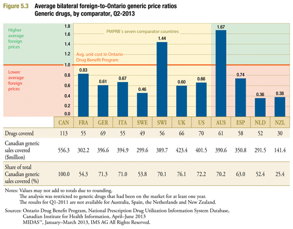 multilateral comparisons of foreign generic prices (MIDAS Q1-2013) to Ontario average generic unit cost (Ontario Q2-2013)