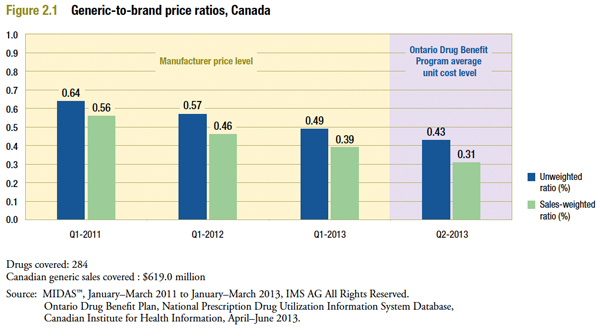 evolution of Canadian generic-to-brand price ratios from 2011 to 2013