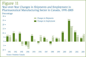 Figure 11: Year-over-Year Changes in Shipments and Employment in Pharmaceutical Manufacturing Sector in Canada, 1991-2003