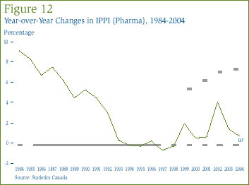Figure 12: Year-over-Year Changes in IPPI (Pharma), 1984-2004