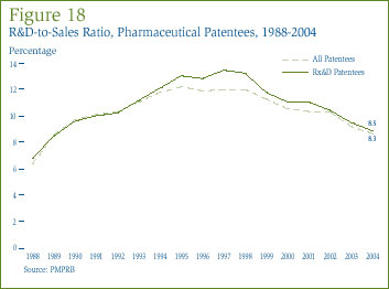 Figure 18: R&D-to-Sales Ratio, Pharmaceutical Patentees, 1988-2004