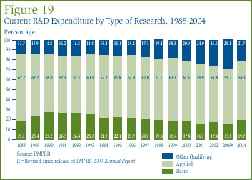 Figure 19: Current R&D Expenditure by Type of Research, 1988-2004