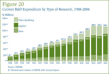 Figure 20: Current R&D Expenditure by Type of Research, 1988-2004