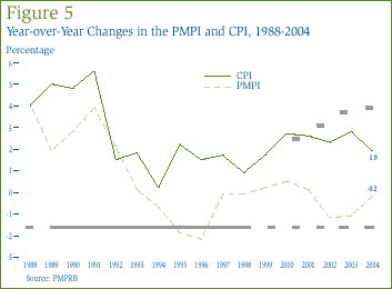Figure 5: Year-over-Year Changes in the PMPI and CPI, 1988-2004
