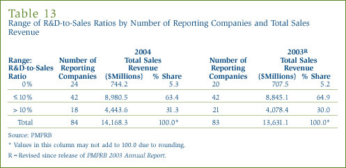 Table 13: Range of R&D-to-Sales Ratios by Number of Reporting Companies and Total Sales Revenue