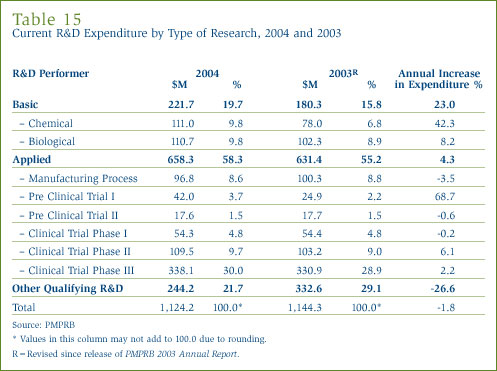 Table 15: Current R&D Expenditure by Type of Research, 2004 and 2003