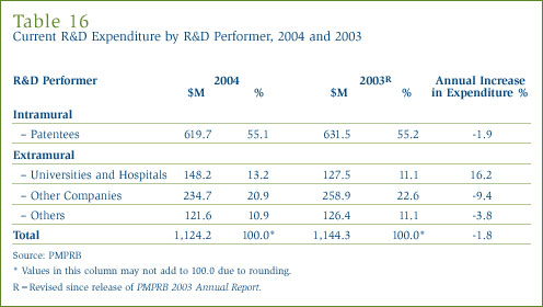 Table 16: Current R&D Expenditure by R&D Performer, 2004 and 2003