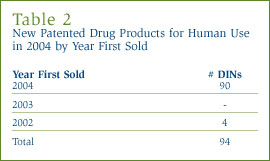 Table 2: New Patented Drug Products for Human Use in 2004 by Year First Sold