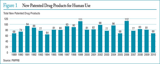 Figure 1 New Patented Drug Products for Human Use