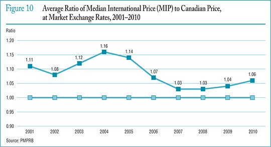 Figure 10 Average Ratio of Median International Price (MIP) to Canadian Price, at Market Exchange Rates, 2001–2010