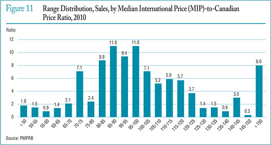 Figure 11 Range Distribution, Sales, by Median International Price (MIP)-to-Canadian Price Ratio, 2010