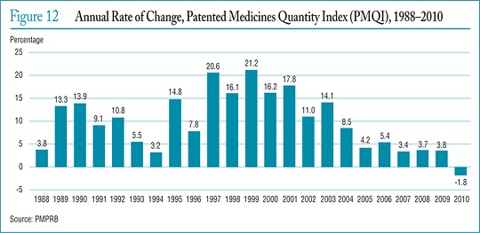 Figure 12 Annual Rate of Change, Patented Medicines Quantity Index (PMQI), 1988–2010