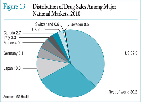 Figure 13 Distribution of Drug Sales Among Major National Markets, 2010