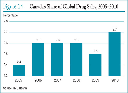 Figure 14 Canada's Share of Global Drug Sales, 2005–2010